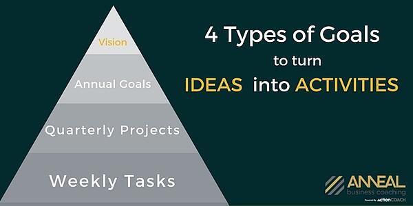 types-of-goals-to-turn-ideas