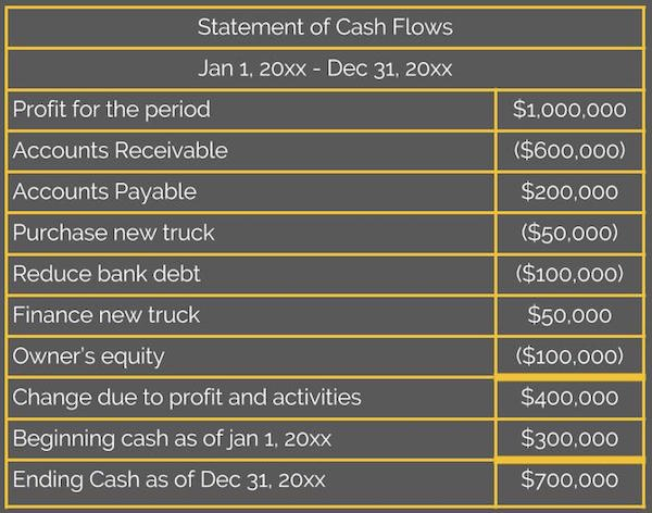 statement-of-cash-flows
