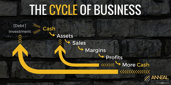 the-cycle-of-business