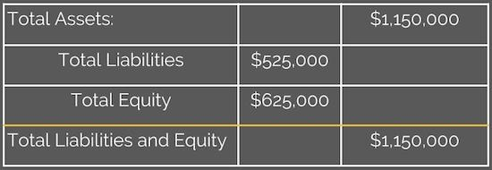 assets-equals-to-liabilities-and-equity