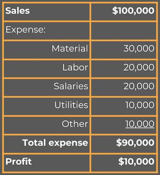 profit-loss-statement