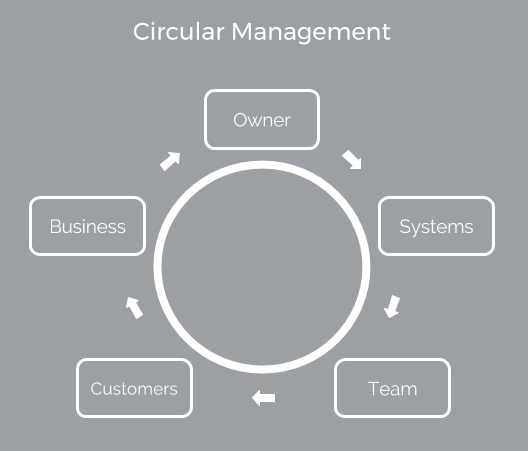 circular-mangemnt