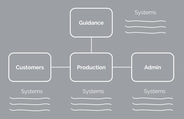 arrange-organisational-chart